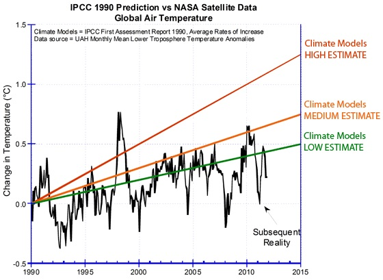 Surface temperatures from 1990 vs IPCC Prediction, in late 2011