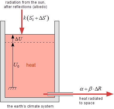 Heat bucket diagram