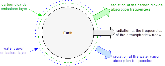 Planet emissions layers