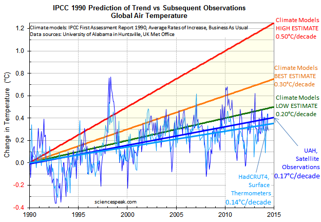Surface temperatures from 1990 vs IPCC Prediction, in 2014